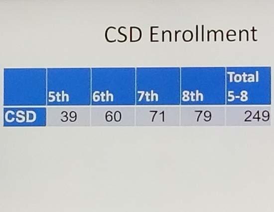 School_board_data_12